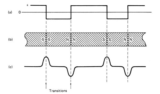 Tape signal transitions