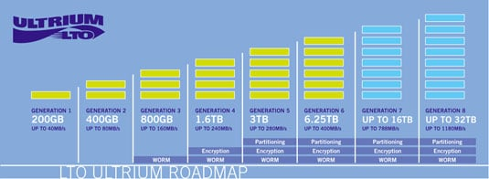 LTO Ultrium format roadmap 2012
