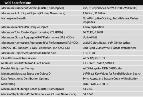WOS 3.0 specifications