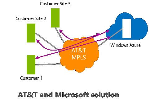 Microsoft_ATT