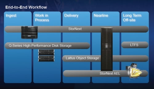 Stornext 5 Appliance Family
