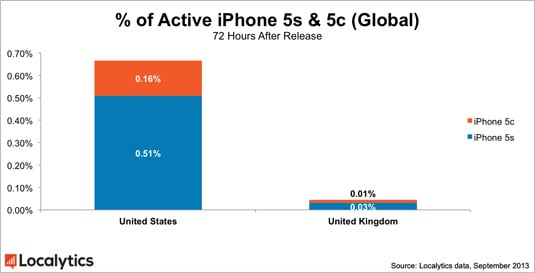 Global share of US and UK iPhone 5s and 5c carrier-activation percentages