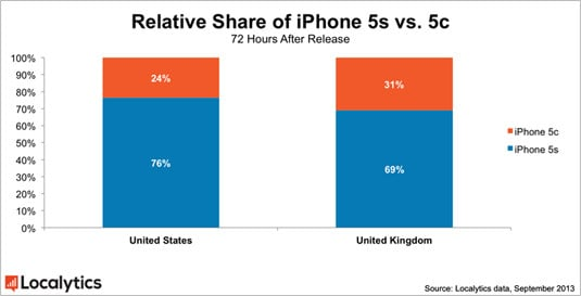 Relative share of US versus UK iPhone 5s and 5c carrier-activation percentages
