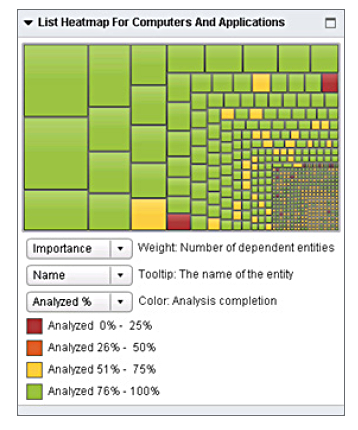 Neverfail IT Continuity Architect heatmap