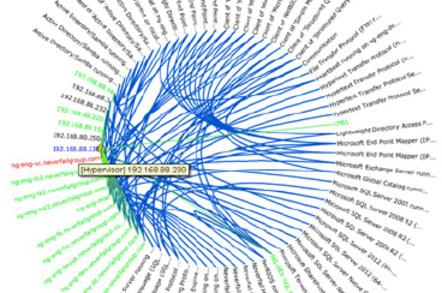 Neverfail Architect dependency graph