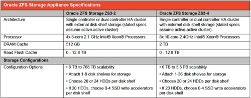 Oracle ZS3 specifications