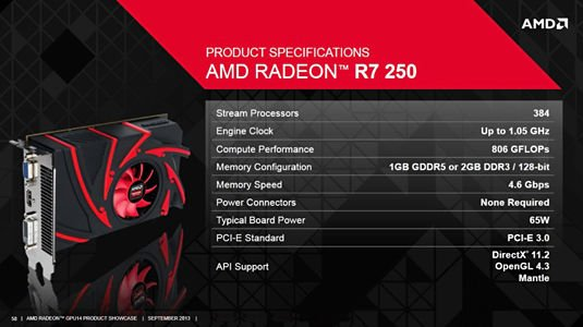 Tech specs for the new AMD Radeon R7 250