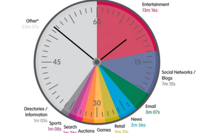 UK internet use minute by minute