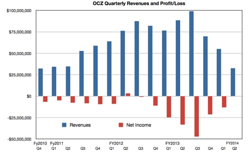 OCZ results to fy2014