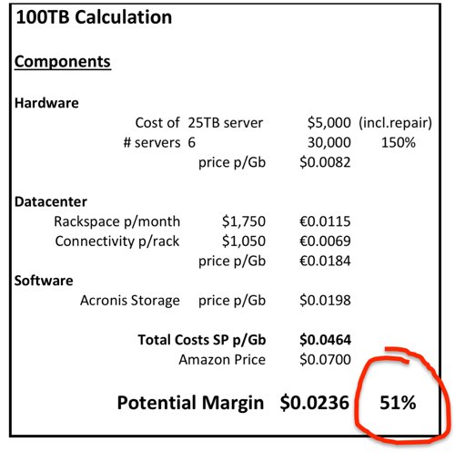 100TB Acronis Storage vs Amazon S3