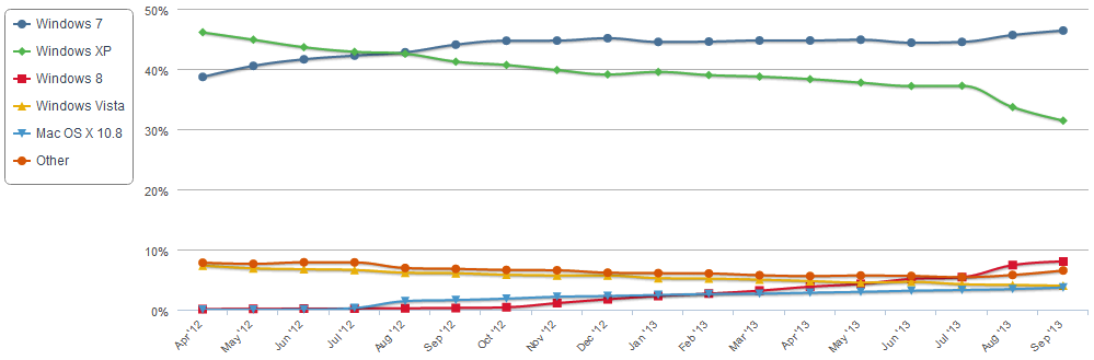 Windows market share graph over time