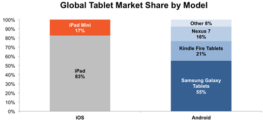 Global tablet sales by model