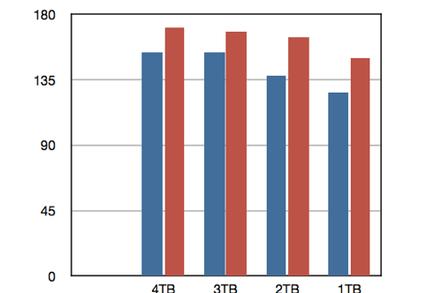 WD Black speed boost chart