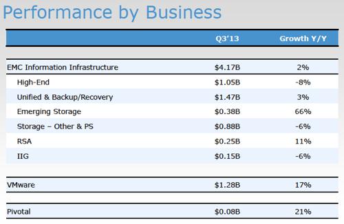 EMC segment revenues Q2 cy2013