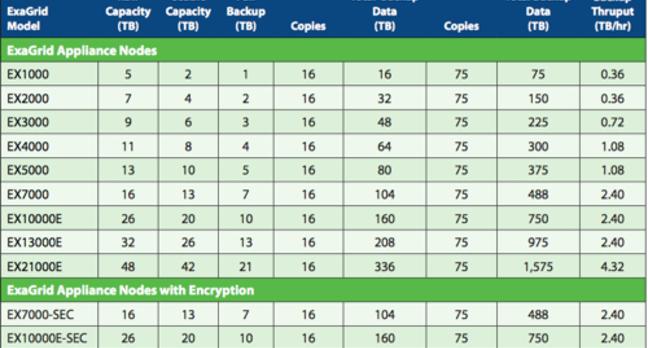 Exagrid product table