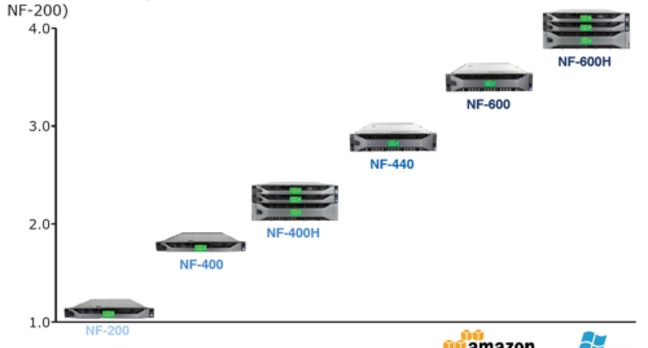 Nasuni filer performance