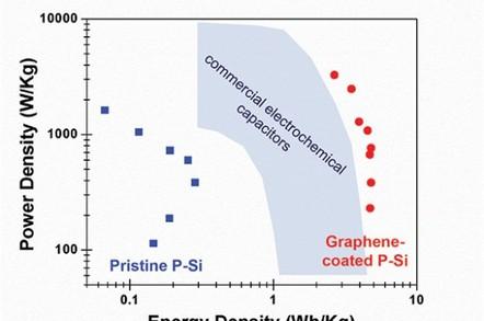 Supercap power density