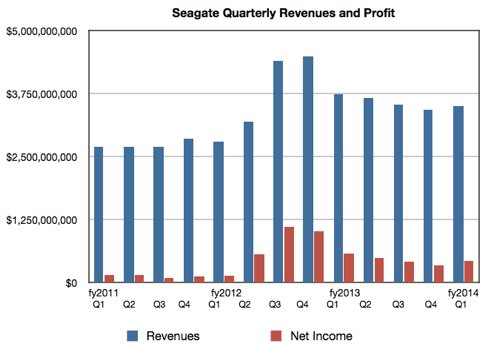 Seagate quarterly results to Q! fy2014