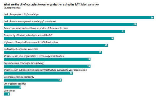 Chart from an ARM-commissioned report surveying executive's concerns about implementing the IoT