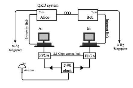 Quantum-classical bit commitment setup