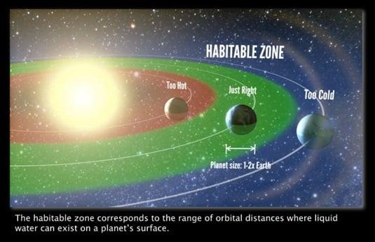 Planets in the Goldilocks zone
