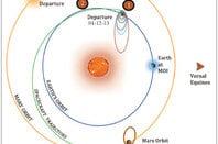 The orbital trajectory of India's Mangalyaan Mars probe