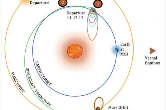 The orbital trajectory of India's Mangalyaan Mars probe