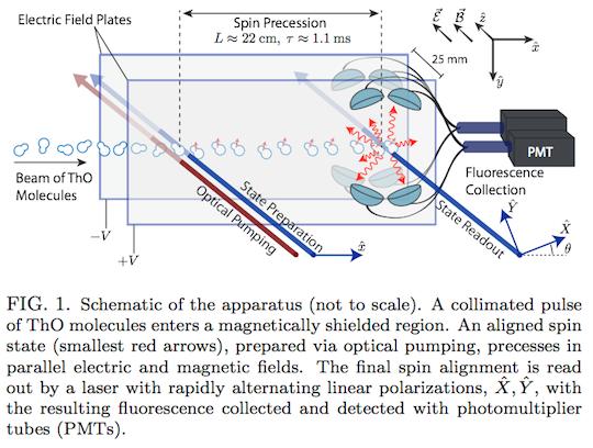 Electron dipole moment measurement