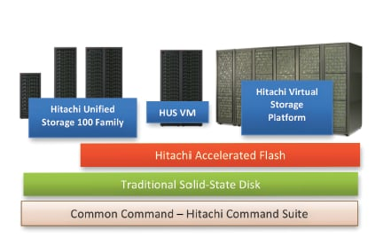 HAF supported by most HDS arrays