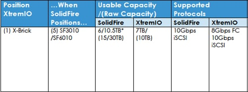 XtremIO vs SolidFire