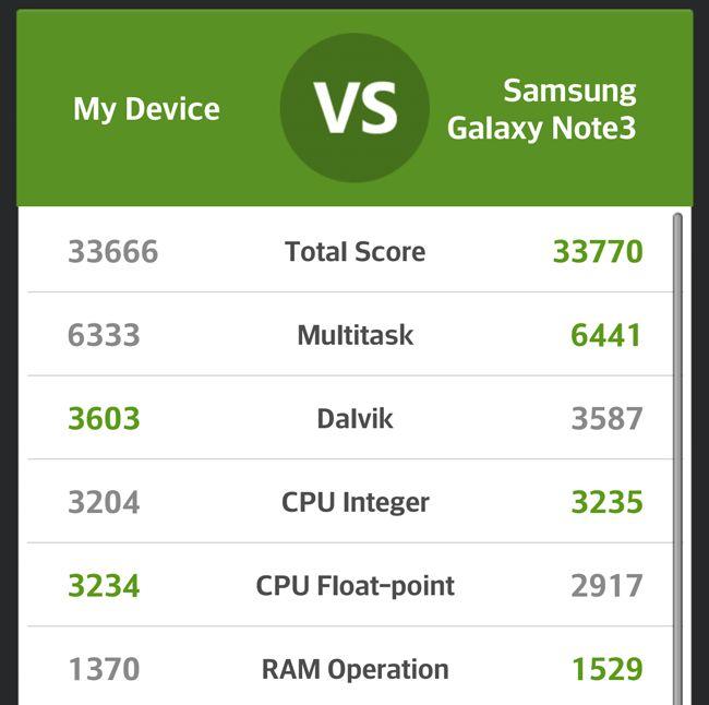 LG G2 AnTuTu benchmark