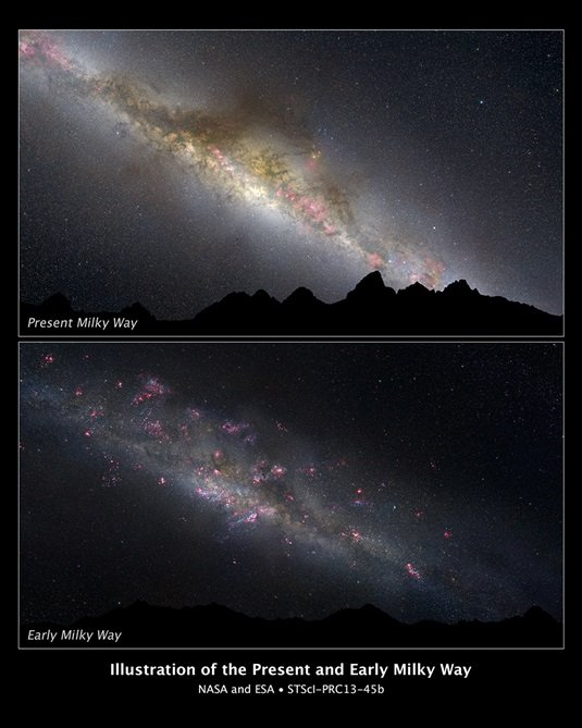 The Milky Way evolving over time