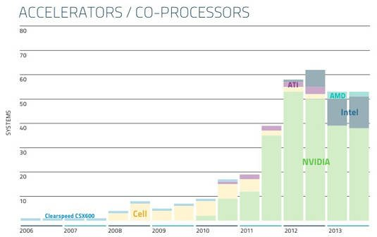 Top500 Supercomputers – accelerators used over time