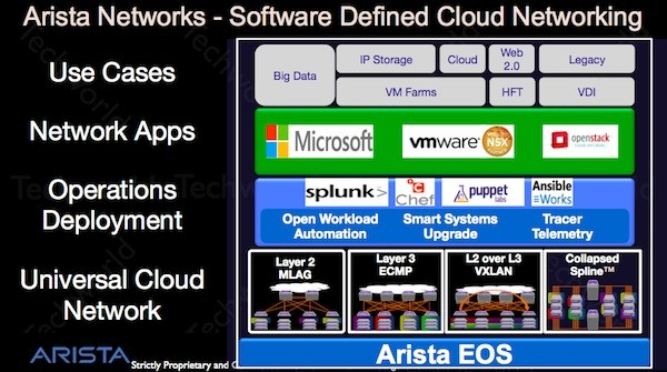 Slide showing Arista networks software stack. Partners include Microsoft, VMware, Openstack, Splunk, Puppet Labs and Chef
