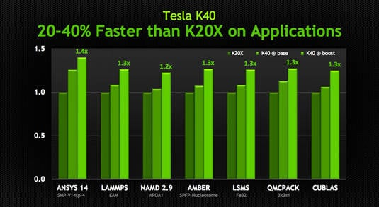 Application-test benchmarks chart comparing the Nvidia Tesla K20X to the new K40 with and without GPU Boost