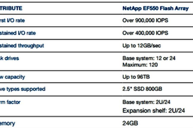 EF550 Attributes from data sheet showing disk drives