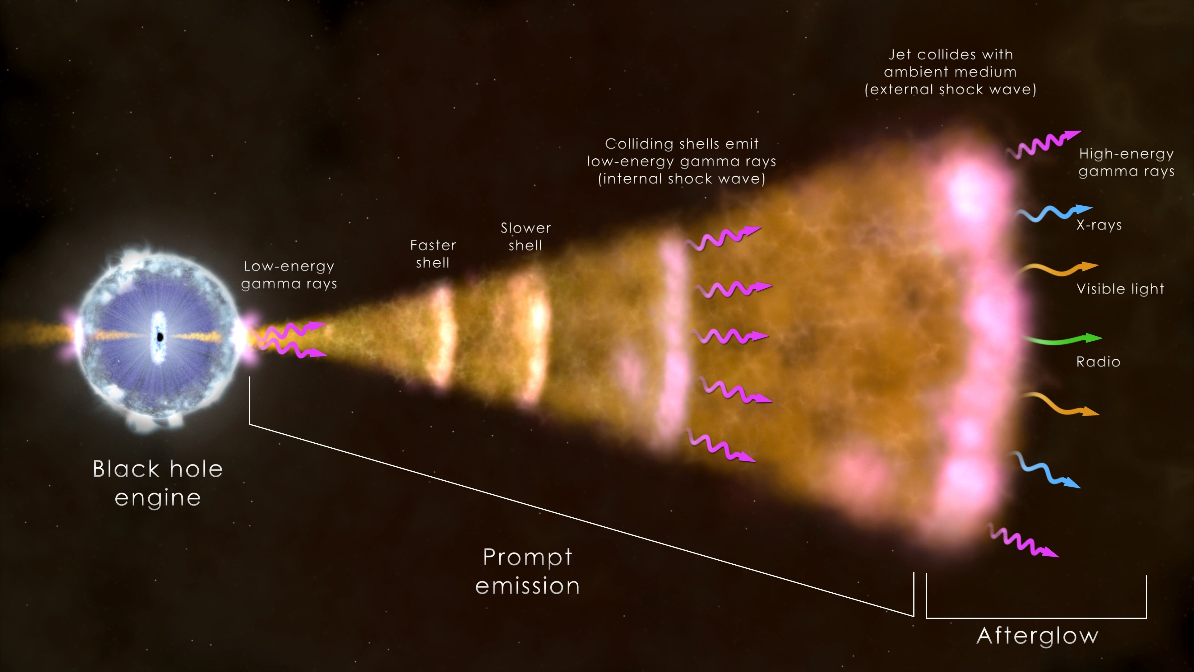gamma ray burst shell