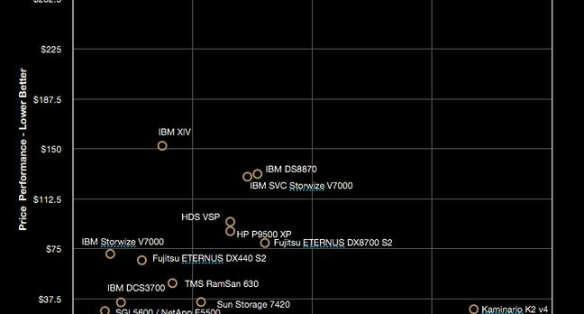 Kaminario SPC-2 result