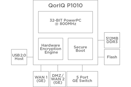 Design for the  Orp 1 secure router