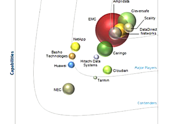 IDC object storage marketscape