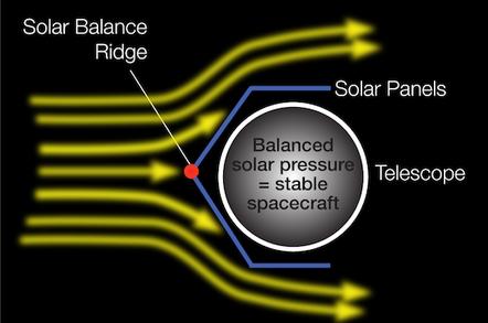 Kepler Stable Configuration