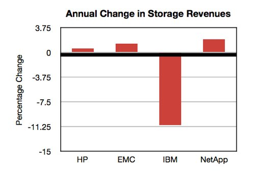 Major Storage vendors annual revenue changes Nov 2013