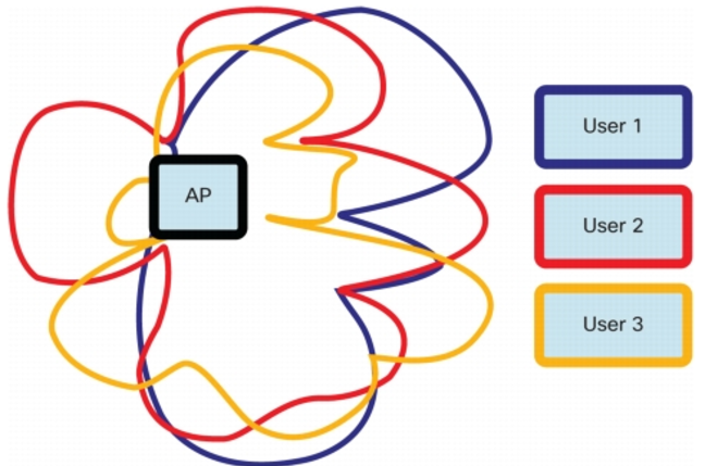 Cisco MU-MIMO diagram