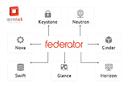ProphetStor Federator