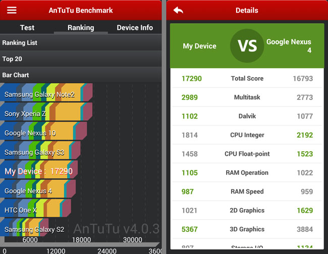 Motorola Moto G test results