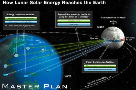 Shimzu plan for Lunar power