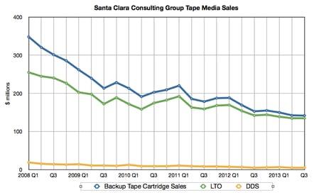 Backup tape media sales to Q3 2013