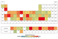 Irreplaceable elements - periodic table