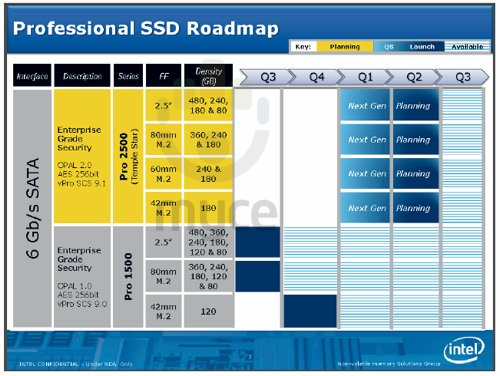 Intel Professional SSD roadmap