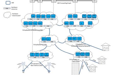 ETSI publishes nine network function virtualisation
